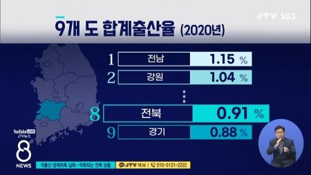 저출산·경제위축 심화...악화되는 전북 상황